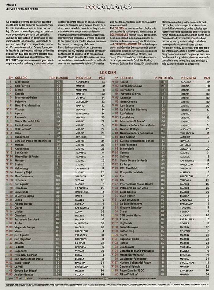 Los 100 mejores colegios privados de España