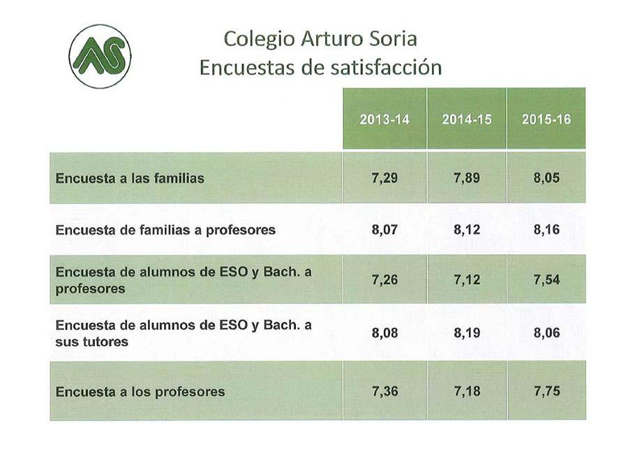 Encuesta de satisfacción a las familias curso 2015-16 (I)