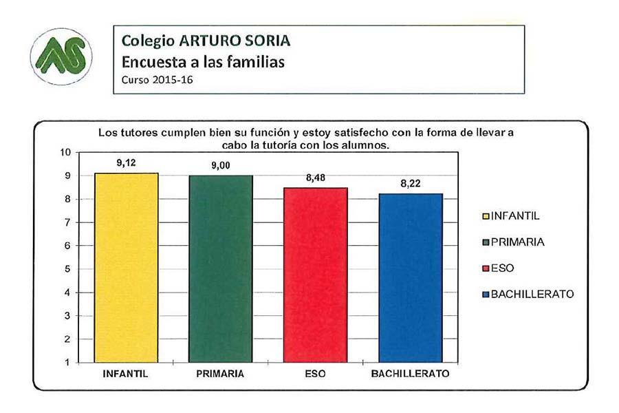 Encuesta de satisfacción a las familias curso 2015-16 (II)