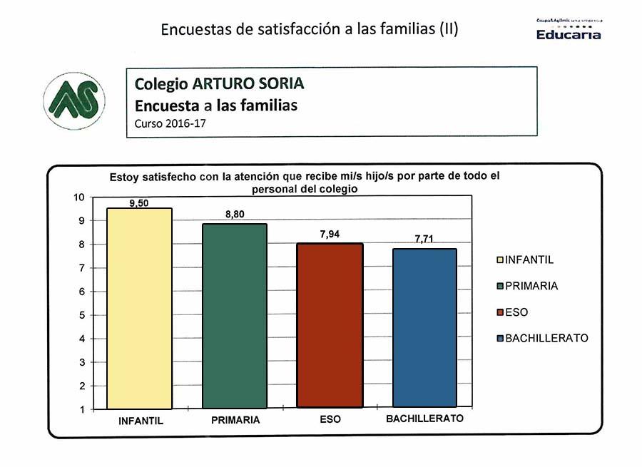 Encuesta de satisfacción a las familias curso 2016-17 (II)
