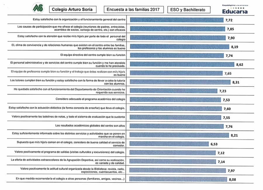 Encuesta de satisfacción a las familias curso 2016-17 (I)