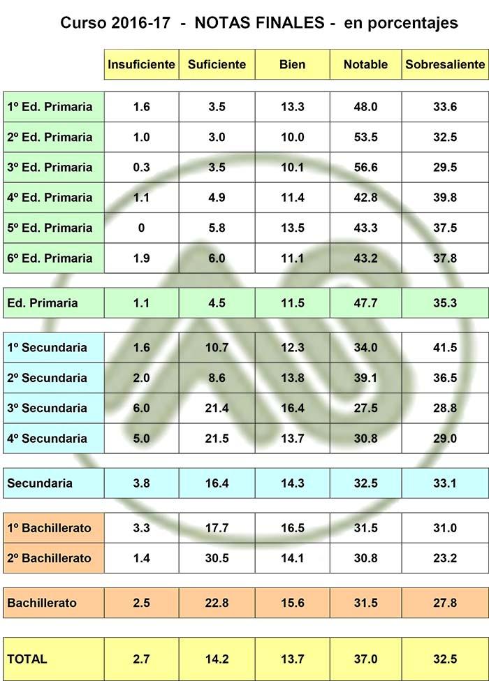 Resultados académicos 16-17