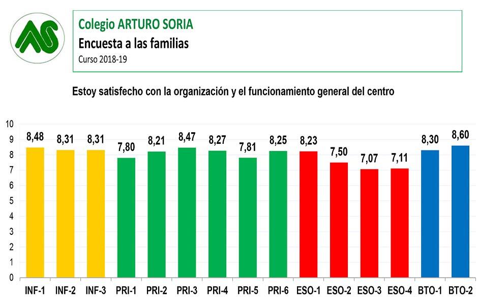 Encuesta de satisfacción a las familias curso 2018-19 (II)